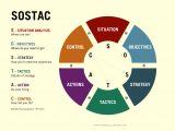 Sostac Template sostac A Pr Planning System Henshall Centre