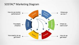 Sostac Template sostac Marketing Diagram for Powerpoint Slidemodel