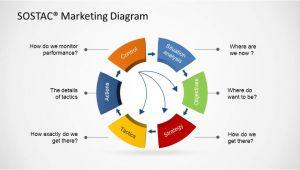Sostac Template sostac Marketing Diagram for Powerpoint Slidemodel
