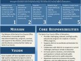 Strategic Plan Template for Schools Strategic Plan for Schools Template Google Search