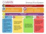 Strategic Plan Template for Schools Strategic Plan isd194