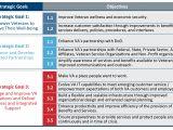 Strategic Planning Goals and Objectives Template Va Strategic Planning Va Ea