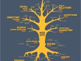 Strategy Tree Template the Internet Marketing Tree 2016 Update Mainline Media