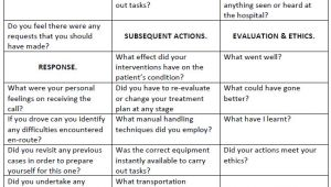 Structured Reflective Template C R A S H E D A Model for Structured Reflection In
