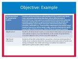 Student Learning Objective Template Student Learning Objectives Anatomy Of An Slo Ppt Video