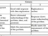 Student Resume Rubric Appendix 3 Sample Rubrics for assessment Resume Review