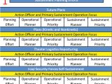 Sustainment Plan Template Army Sustainment the Corps Logistics Planning and