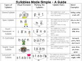 Syllable Template Miss Martel 39 S Special Class Syllables Made Simple