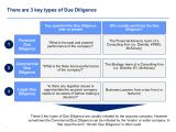 Technology Due Diligence Template Download now A Commercial Due Diligence Template