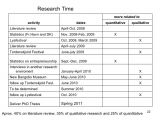 Thesis Timeline Template Dissertation Timeline Template