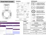 Threat Model Template Dinis Cruz Blog Threat Modeling Template and Concepts V0 6