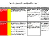 Threat Model Template Just Enough Threat Modeling