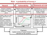 Threat Vulnerability Risk assessment Template 5 1 Introduction to Exposure Vulnerability and Risk