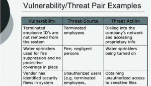 Threat Vulnerability Risk assessment Template Threat assessment Template Template Business