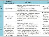Threat Vulnerability Risk assessment Template What 39 S the Difference Between A Vulnerability Scan