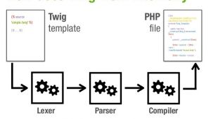 Twig Email Template How Does Twig Work Internally