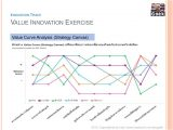 Value Curve Analysis Template Driving Value Innovation for Thai Business Business