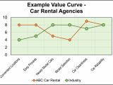 Value Curve Analysis Template Value Curve Analysis Schilling Consulting