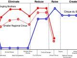 Value Curve Analysis Template Value Curve Analysis Template Images Template Design Ideas