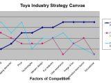 Value Curve Analysis Template Value Curve Canvas G3 Imaginarium
