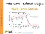 Value Curve Analysis Template Value Curve Canvas Steps