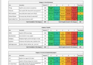 Vendor Scorecards Templates 43 Supplier Kpi Template Key Performance Indicators