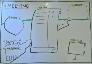 Visual Facilitation Templates Meeting Ii Template by Anne Madsen Drawmore Graphic