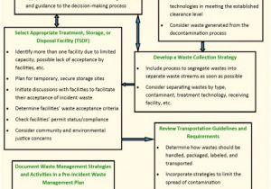 Waste Management Strategy Template Waste Management Benefits Planning and Mitigation