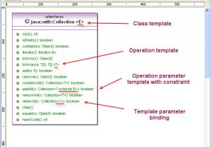 What is A Template In Java Jdk 1 5 Support