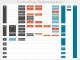 WordPress Template Folder Nuova Infografica Sulla Struttura Dei File Dei Temi WordPress