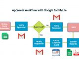 Workflow Calendar Template Approval Workflow with Google form Part 1