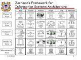 Zachman Framework Template Us Coast Guard Powerpoint Slide About Zachman Framework